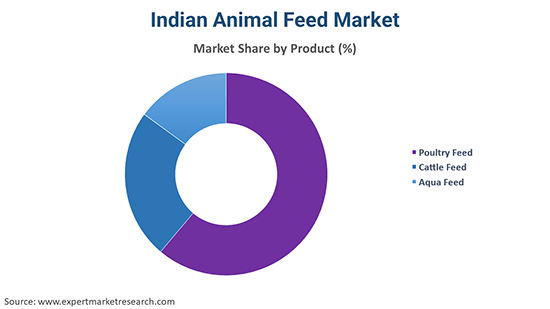 Indian Animal Feed Market By Product