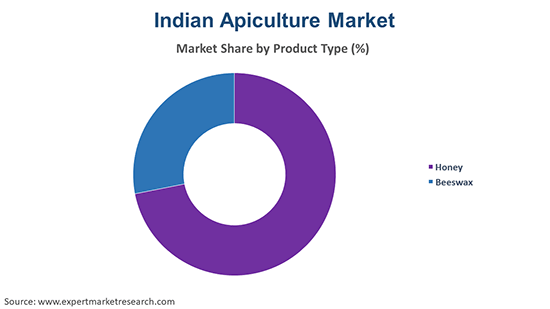 Indian Apiculture Market  By Product Type