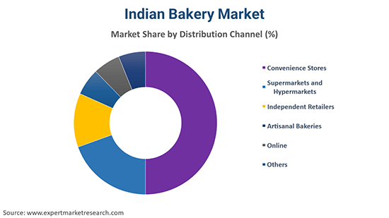 Indian Bakery Market By Distribution channel