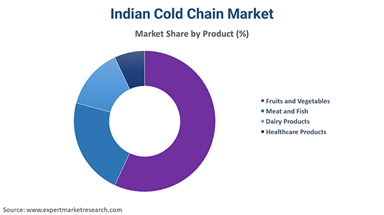 Indian Cold Chain Market By Product