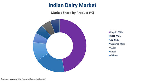 Indian Dairy Market By Product