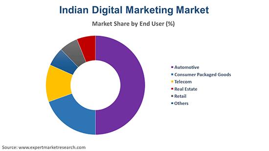 Indian Digital Marketing Market By End User