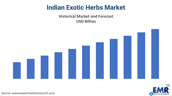 Indian Exotic Herbs Market