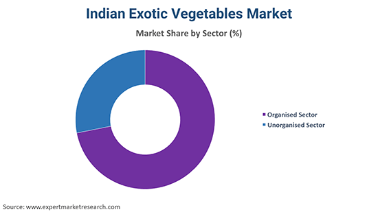 Indian Exotic Vegetables Market By Sector