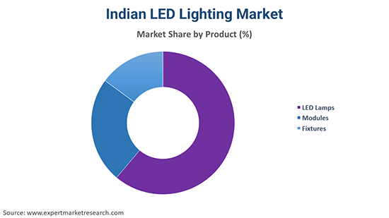 Indian LED Lighting Market By Product
