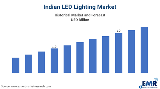 Indian LED Lighting Market