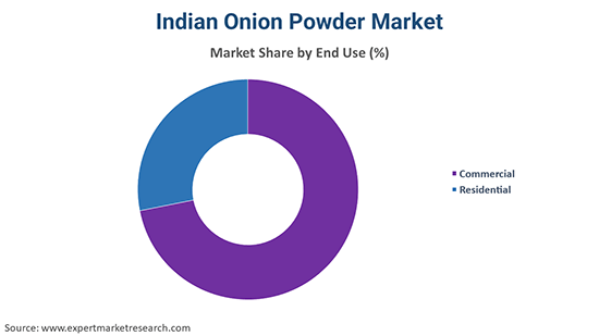 Indian Onion Powder Market By End Use