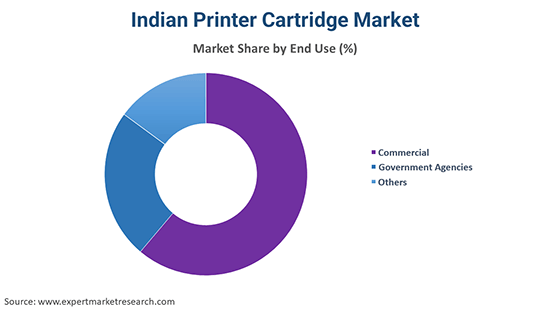 Indian Printer Cartridge Market By End Use