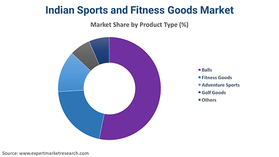 Indian Sports and Fitness Goods Market By Product Type