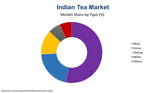 Indian Tea Market By Type