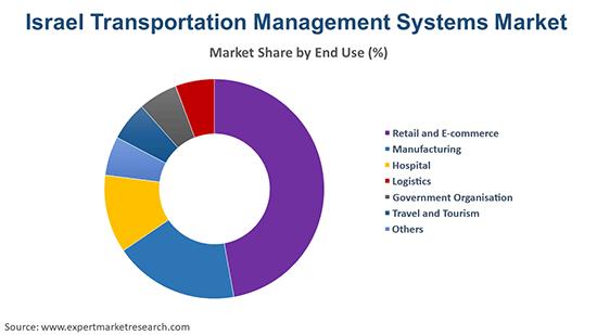 Israel Transportation Management Systems Market By Region