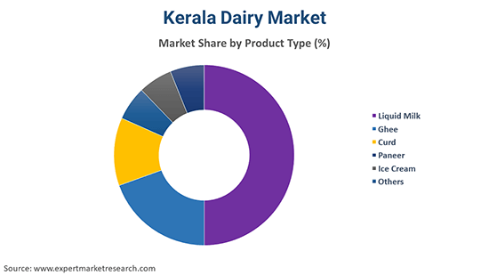 Kerala Dairy Market By Product Type
