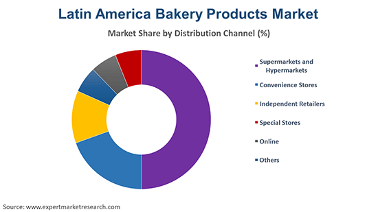 Latin America Bakery Products Market By Distribution Channel