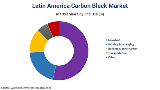 Latin America Carbon Black Market By End Use