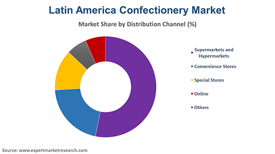 Latin America Confectionery Market By Distribution Channel