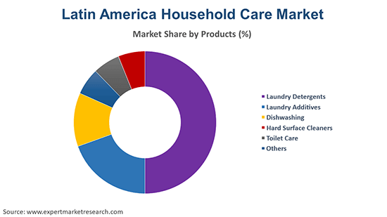 Latin America Household Care Market By Product
