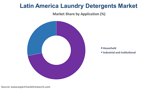 Latin America Laundry Detergents Market by Application