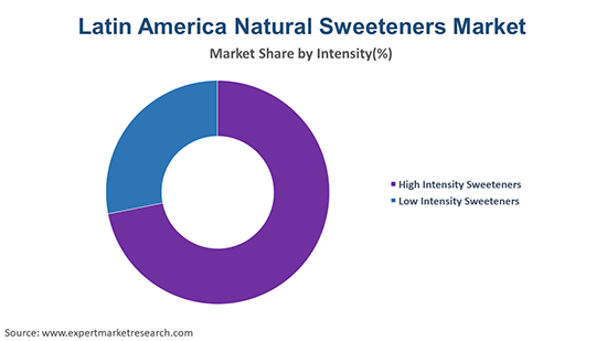 Latin America Natural Sweeteners Market By Intensity