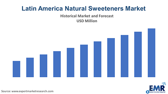 Latin America Natural Sweeteners Market