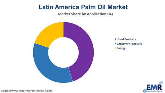 Latin America Palm Oil Market By Application