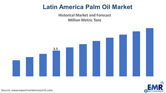 Latin America Palm Oil Market
