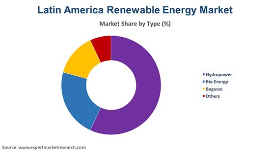 Latin America Renewable Energy Market By Type