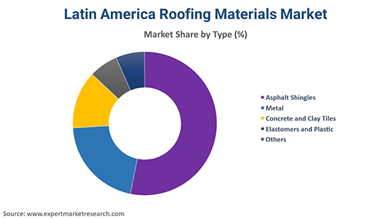 Latin America Roofing Materials Market By Type
