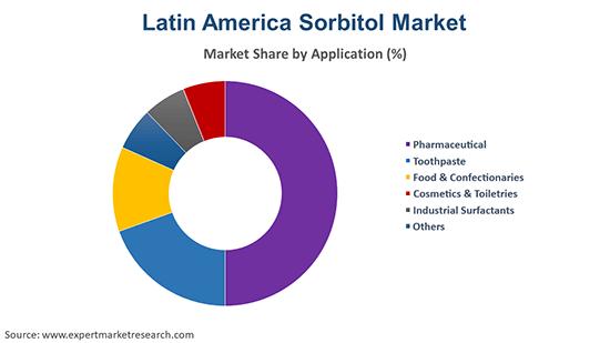Latin America Sorbitol Market By Application