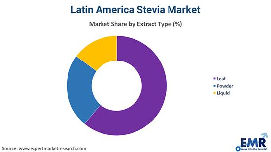 Latin America Stevia Market By Type