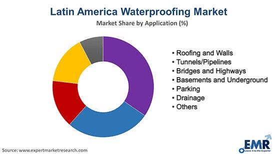 Latin America Waterproofing Market By Region
