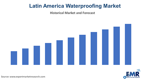 Latin America Waterproofing Market