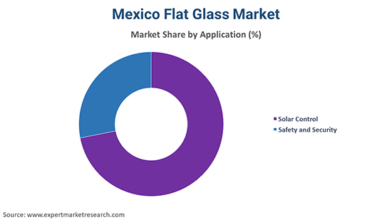 Mexico Flat Glass Market By Application