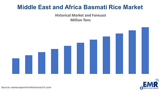 Middle East and Africa Basmati Rice Market