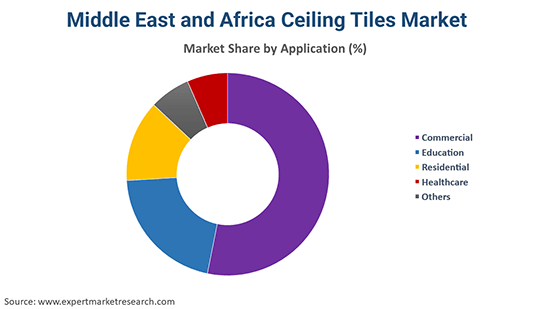 Middle East and Africa Ceiling Tiles Market By Application