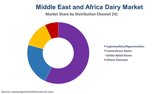 Middle East and Africa Dairy Market By Distribution Channel