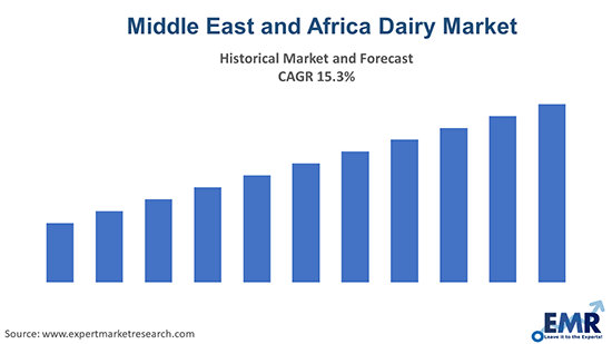 Middle East and Africa Dairy Market