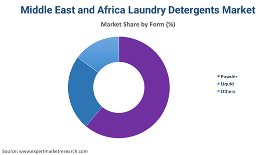 Middle East and Africa Laundry Detergents Market By Form