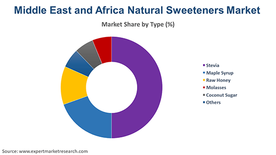Middle East and Africa Natural Sweeteners Market By Type