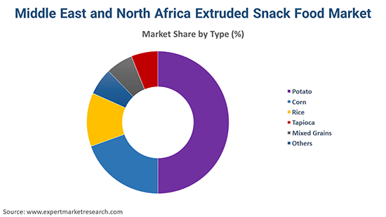 Middle East and North Africa Extruded Snack Food Market By Type