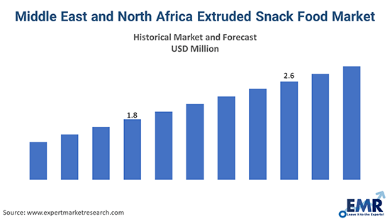 Middle East and North Africa Extruded Snack Food Market
