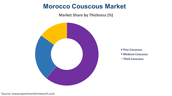 Morocco Couscous Market By Thickness