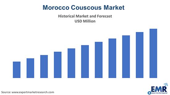 Morocco Couscous Market