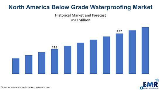 North America Below Grade Waterproofing Market