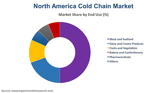North America Cold Chain Market By End Use