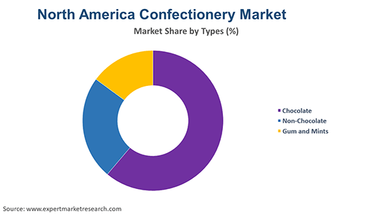 North America Confectionery Market By Type