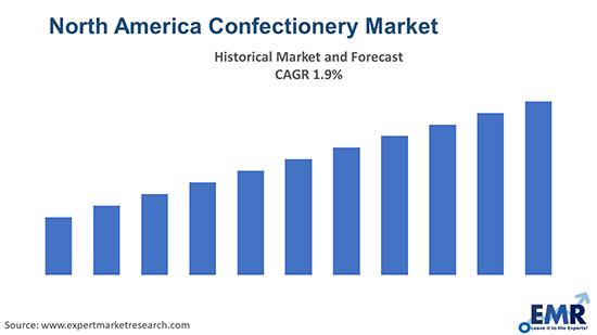 North America Confectionery Market