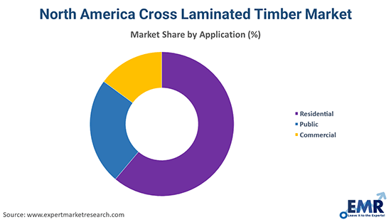 North America Cross Laminated Timber Market  By Application
