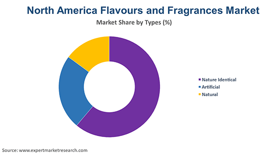 North America Flavours and Fragrances Market By Region