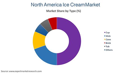 North America Ice Cream Market By Type