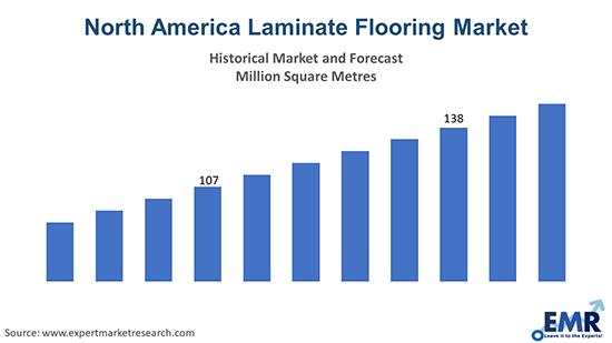 North America Laminate Flooring Market